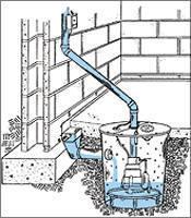 Submersible Basement Water Pumping Sump Pump And Sewage
