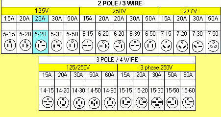 [DVZP_7254]   Receptacles, Informative Receptacle Chart Almost Every Type with  Specifications. | 20a 240v Plug Wiring Diagram |  | Able Group Inc.